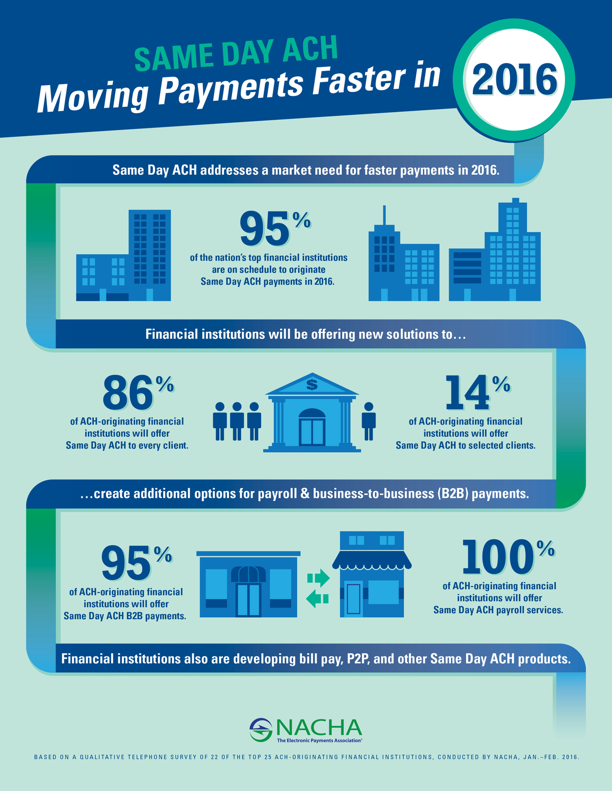 Same Day ACH Infographic